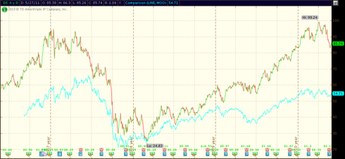 1 year correlation DE red/green, MOO pink