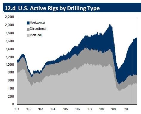 U.S. Active Rigs - 2010