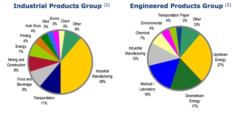 Percentage of Revenue for each Segment by Industry