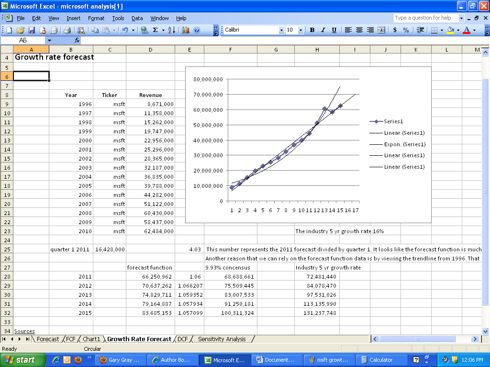 Using Financial Modeling to Value Microsoft - Microsoft