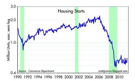 Capture289 Housing & Foreclosure Stats Paint Improving Picture