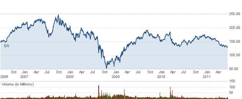 Goldman Sachs Stock July 2006 - Present