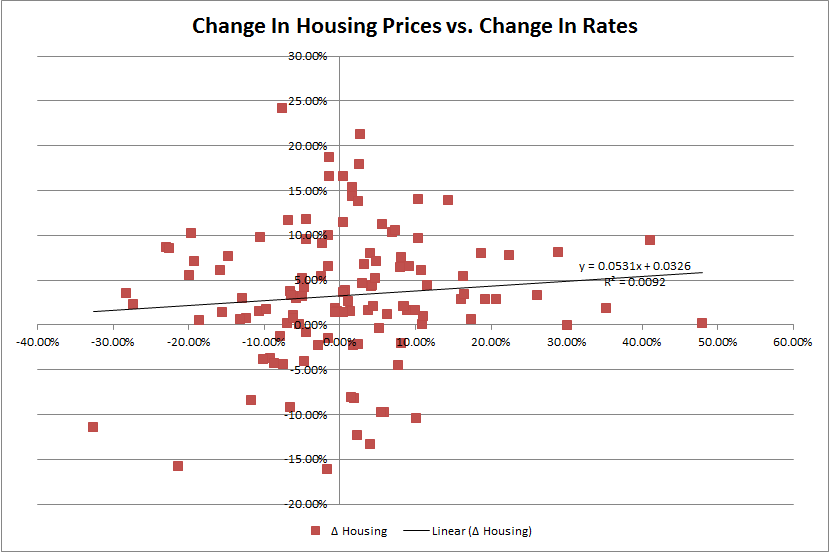 change in housing prices vs change in interest rates