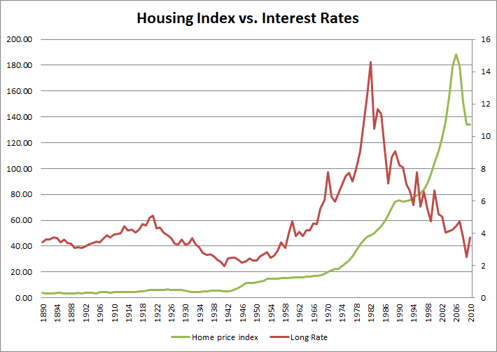 Will Rising Interest Rates Affect Home Prices