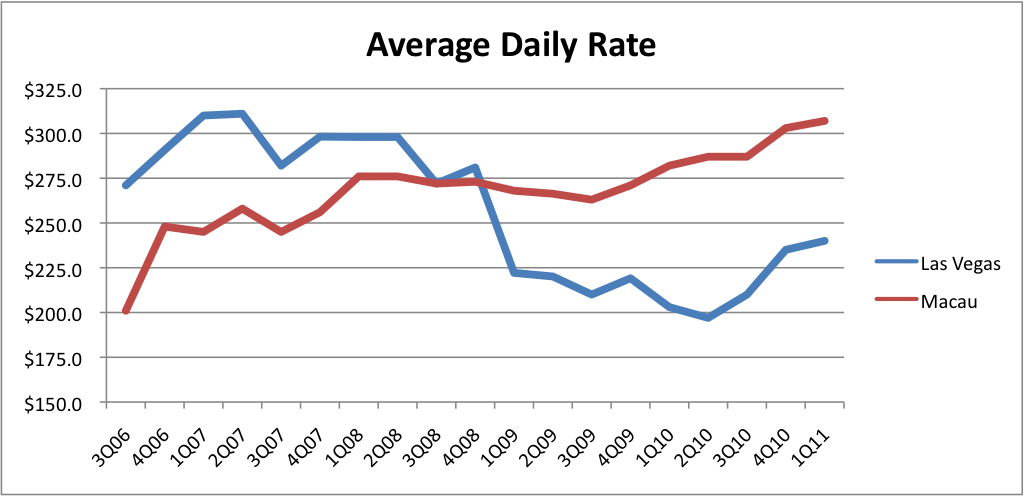 Average Daily Room Rate And Revpar
