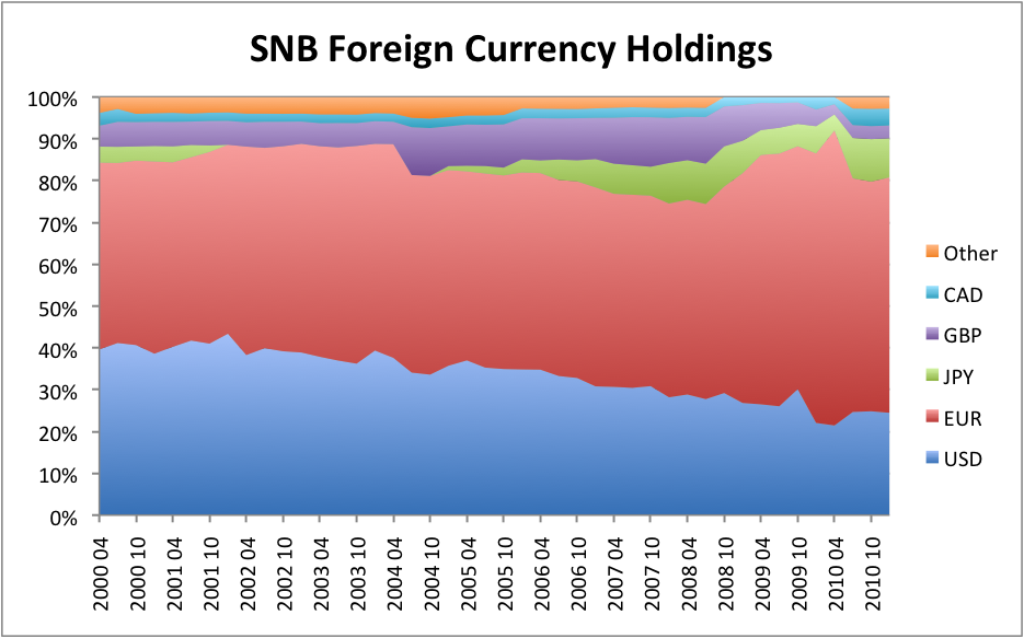 Swiss forex reserves jump in April to nearly bln Sfr | Reuters
