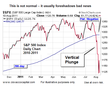 Stock Market Parallels to 2000 and 2008 Should Not Be Ignored ...