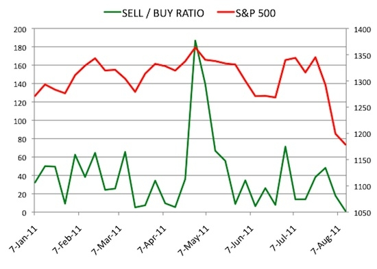 Insider Sell Buy Ratio August 12, 2011