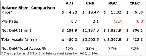 Q2 2011 Public Movie Exhibitor Balance Sheet Comparison
