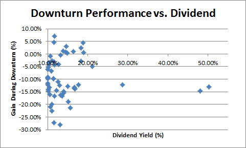 This plot shows no clear relationship between dividend yield and performance in the market drop.