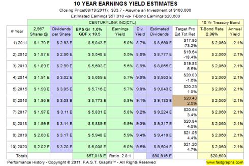 CenturyLink 10-Year Earnings Yield Estimates