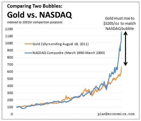Comparing 2 Bubbles Gold Vs Nasdaq Seeking Alpha