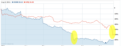 RIMM vs HPQ 60-day