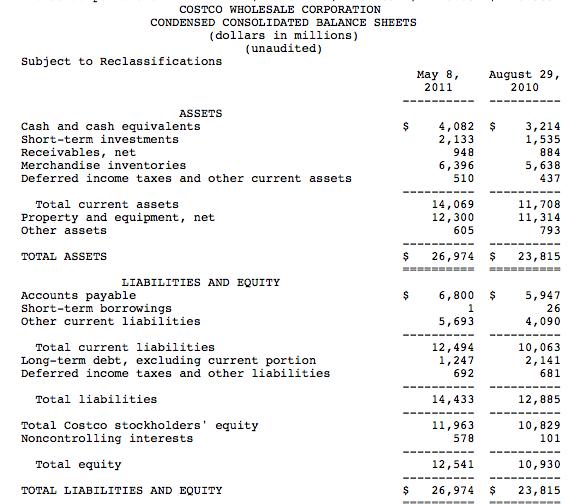 costco balance sheet