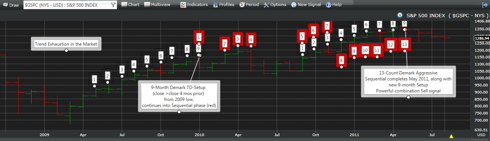 Demark Setup and Sequential Signals (Monthly timeframe)