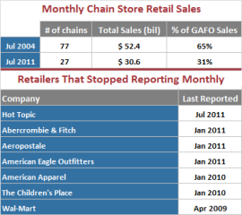 Retail Chains That Discontinued Monthly Sales Reporting