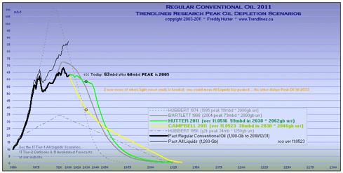 more peak oil charts @ my SA Instablog & website