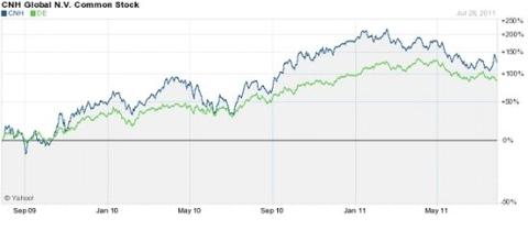 CNH Global (NYSE: <a href='https://seekingalpha.com/symbol/CNH' title='CNH Global N.V.'>CNH</a>)
