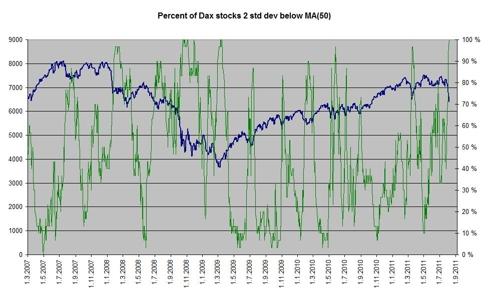 % of Dax stocks below SMA(50)