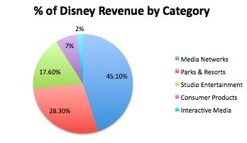 Walt Disney Company's Mission Statement & Vision Statement (An Analysis)
