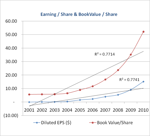 EPS and BVPS Growth: AAPL