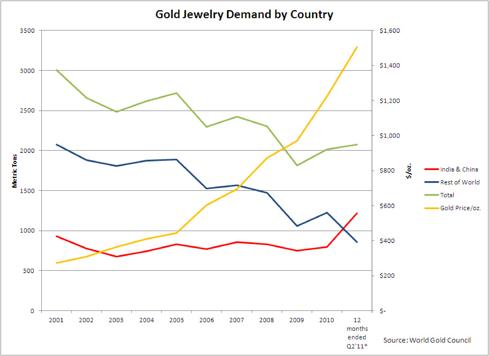 Gold Jewelry Demand