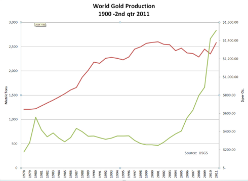 World Gold Production
