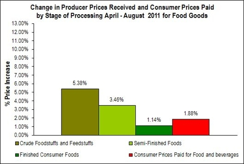 Value Chain Inflation Food Items: April - August 2011