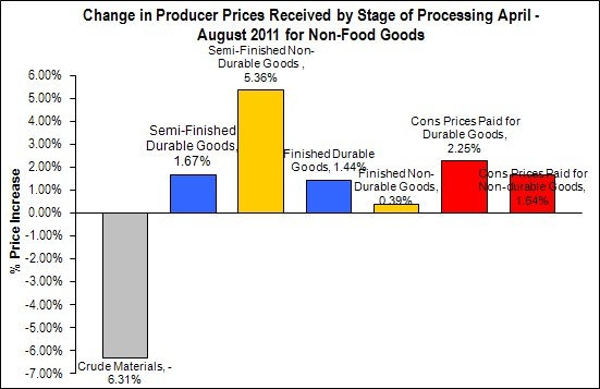 Value Chain Inflation Non-Food April - August 2011