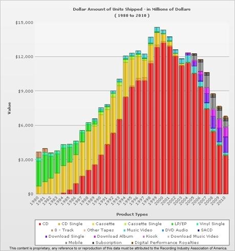 RIAA all format sales 1980-2010
