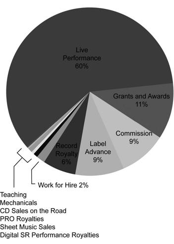 "Future Of Music Coalition ""musical artist revenue streams"""