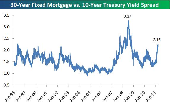 30 year fixed mortgage rate vs 10 year treasury yield seeking alpha