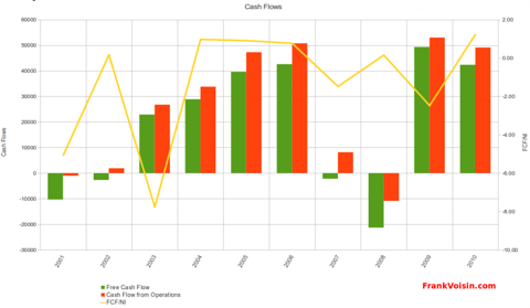 Orbotech Ltd - Cash Flows, 2001 - 2010