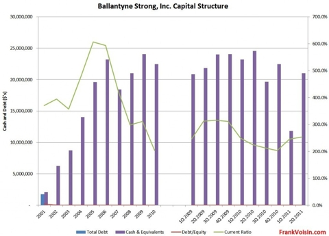 Ballantyne Strong, Inc - Capital Structure, 2001 - 2Q 2011