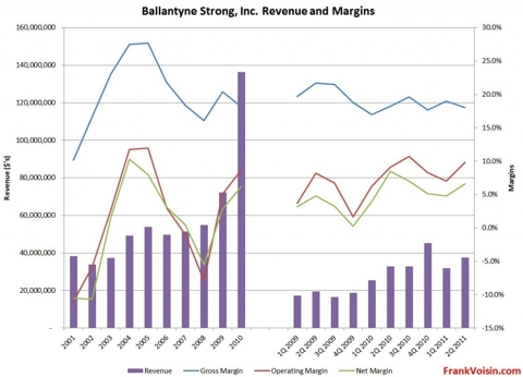 Ballantyne Strong, Inc - Revenues and Margins, 2001 - 2Q 2011