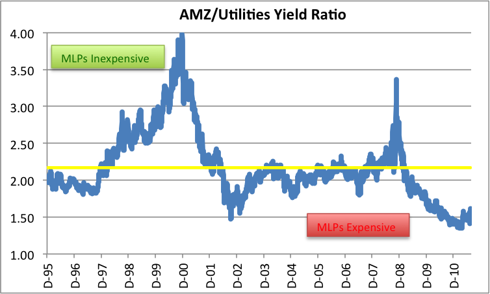 AMZ/Utilities Yield Ratio