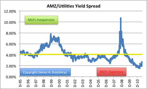 AMZ/Utilities Yield Spread
