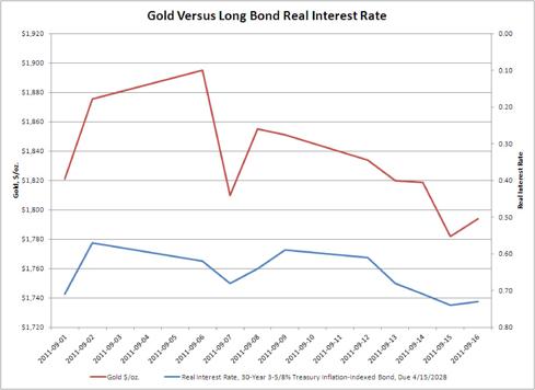 Gold versus Long Bond Real Interest Rate