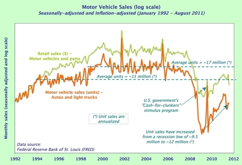 Auto sales - dollars and units