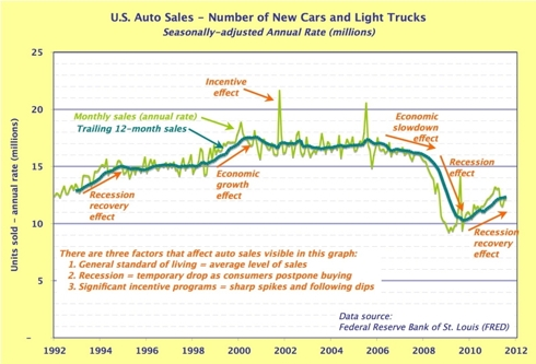 Auto sales in units