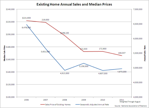 Existing Annual Home Sales and Median Price