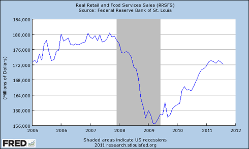 Real Retail and Food Services Sales