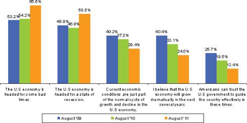 NPD Economy Tracker August 2011