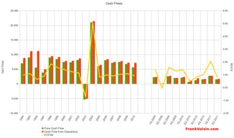 Utah Medical Products, Inc. - Free Cash Flow, 1994 - 2Q 2011