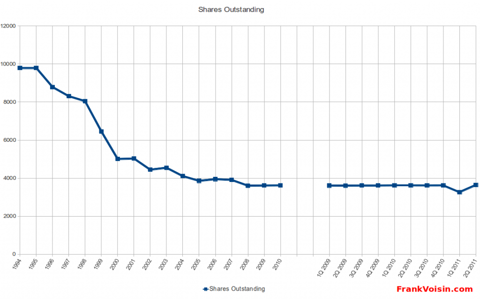 Utah Medical Products, Inc. - Shares Outstanding, 1994 - 2Q 2011