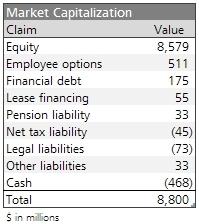 Medtronic employee stock options