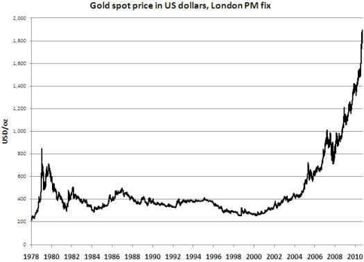 Gold has recently gone parabolic but long-term trend remains well intact