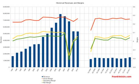 Mohawk Industries, Inc - Revenues and Margins, 1995 - 2Q 2011