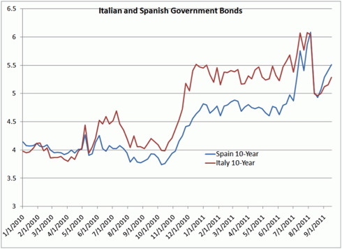 http://kr.nlh1.com/images/201107/Bonds%20Italy%20and%20Spain.gif