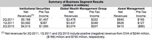 Breakdown of Morgan Stanley